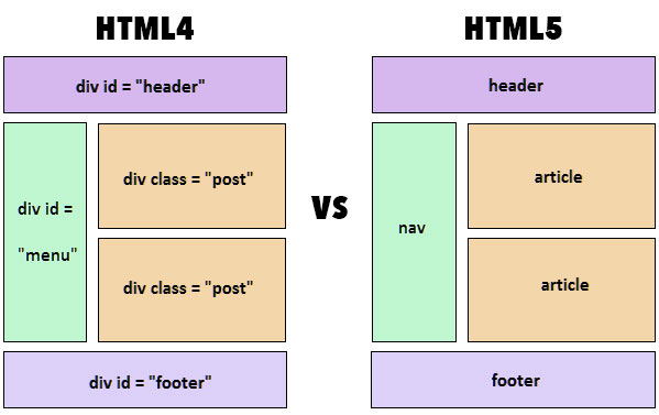 HTML セマンティック